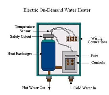 Components of Instant Water Heater