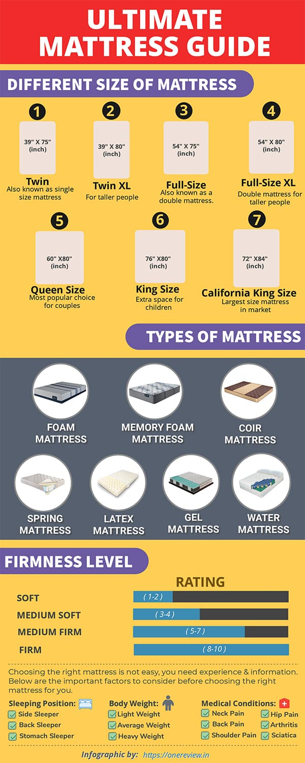 Inforgraphic Ultimate Mattress Guide