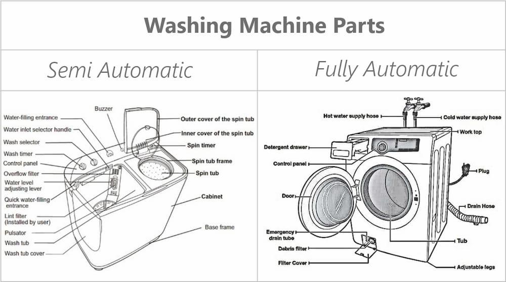 Parts of Washing Machine