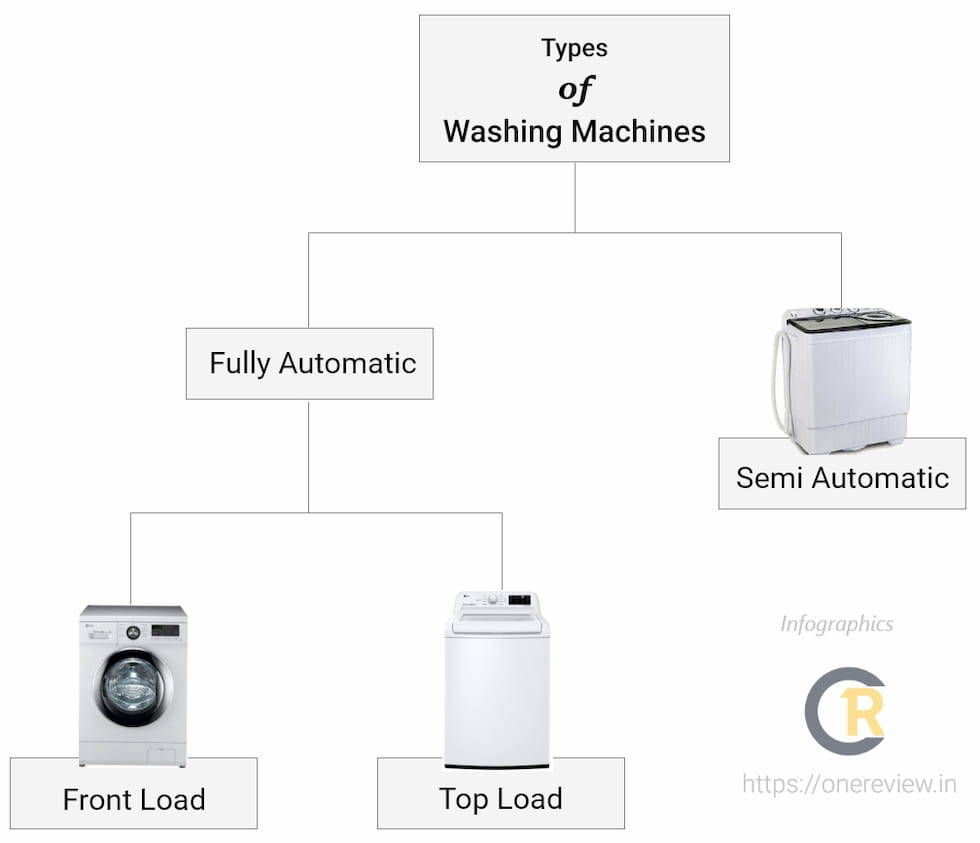 Types Of Washing Machines - Infographics